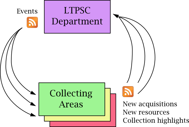 Fig. 2. RSS traffic on LTPSC Web sites