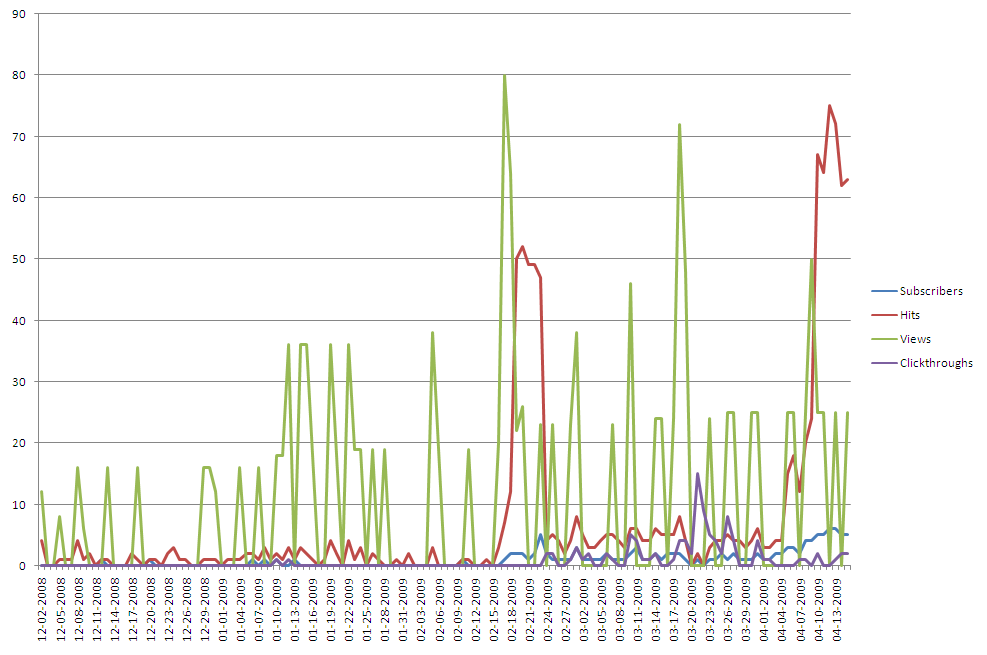 Fig. 4. Feedburner RSS usage statistics, Dec. 2008-Apr. 2009